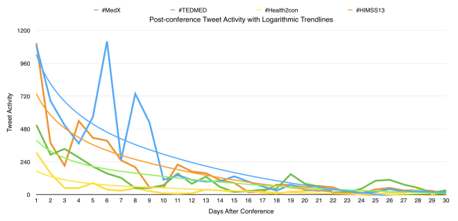 02 - post-healthcare conference tweet activity