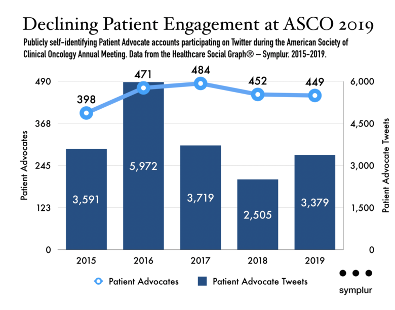 Publicly self-identifying Patient Advocate accounts participating on Twitter during the American Society of Clinical Oncology Annual Meeting. Data from the Healthcare Social Graph® – Symplur. 2015-2019.