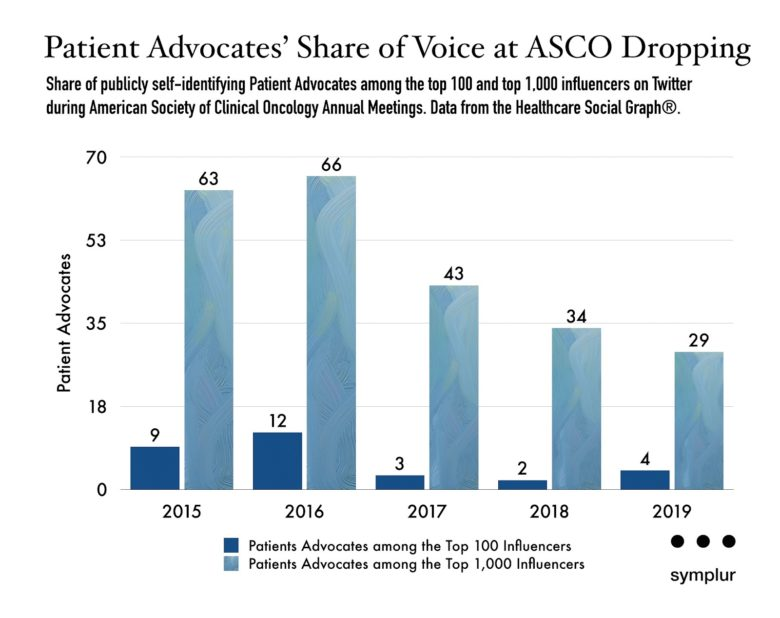Patient Advocates' Share of Voice at ASCO Dropping
