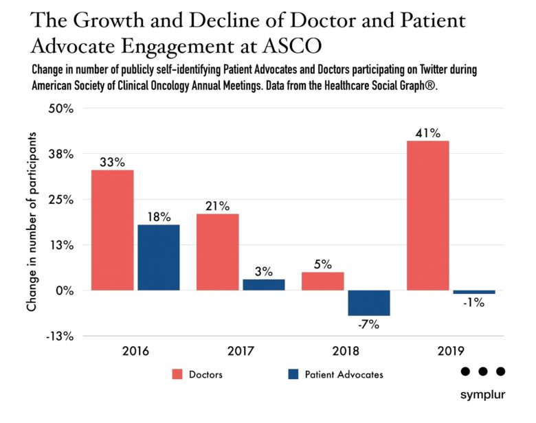Growth and Decline of Doctor and Patient Advocate Engagement at ASCO