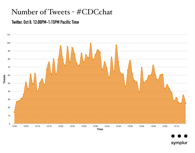 Number of Tweets - CDCchat