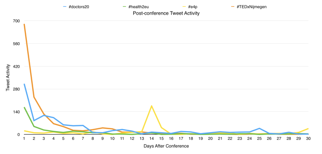 Post-conference Tweet Activity
