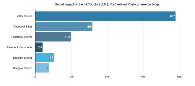 Social impact of the 42 Doctors 2.0 and You related Post-conference blogs