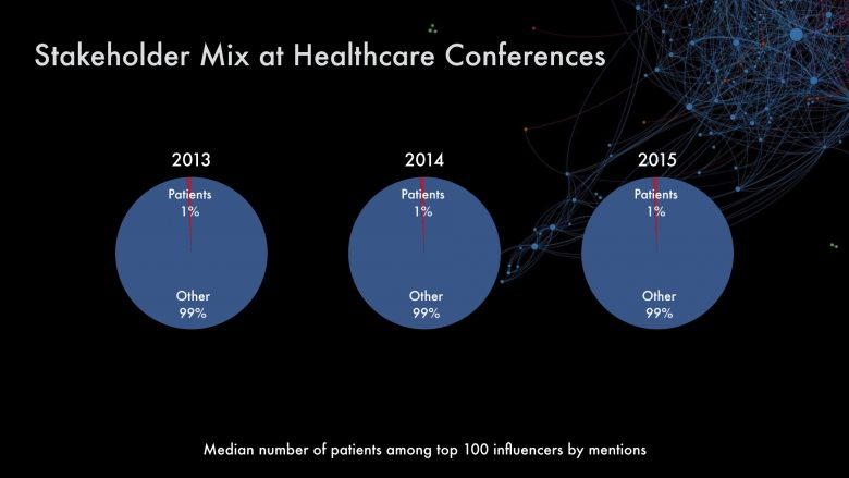 stakeholder-mix-at-healthcare-conferences