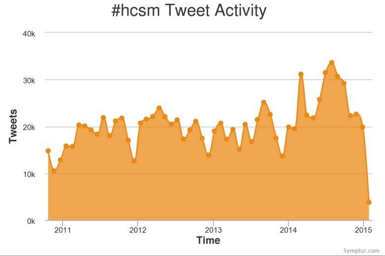 #hcsm Tweet Activity by Month