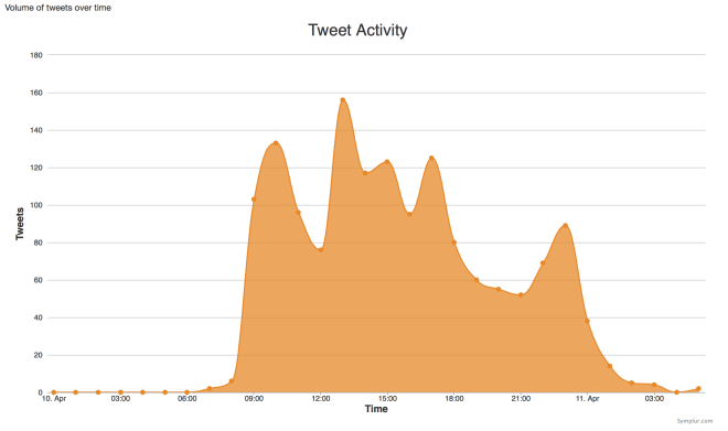 dayofdiabetes tweet activity by hour