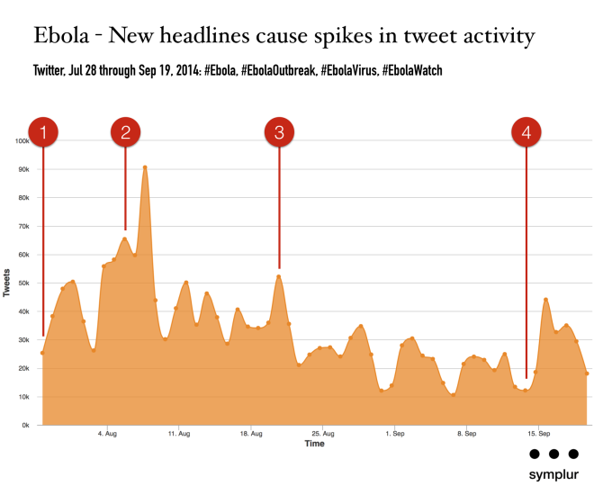 ebola on social media - impact of news stories