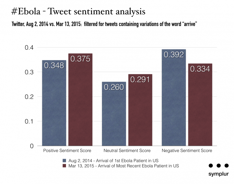ebola on twitter - sentiment analysis 080214 vs 031315