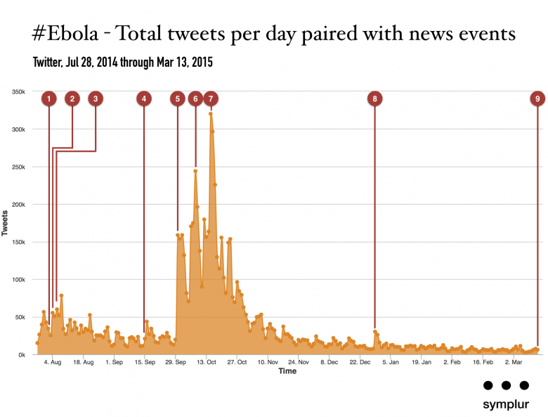 ebola on twitter - tweets by day 072814 - 031315