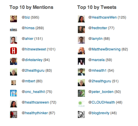 himss12 top influencers