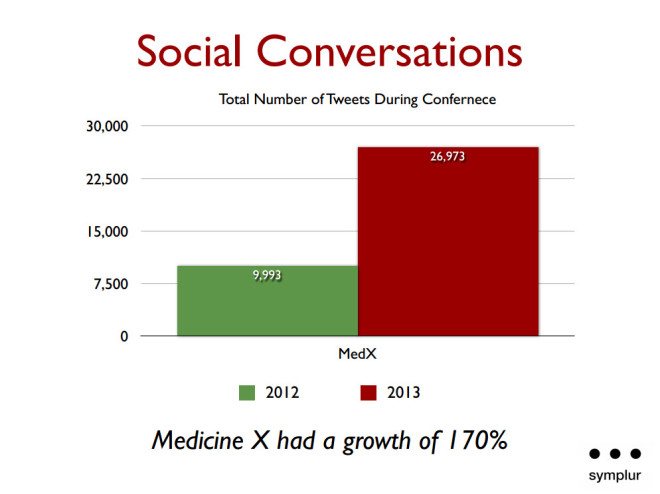 medicine x - number of tweets 2012 2013