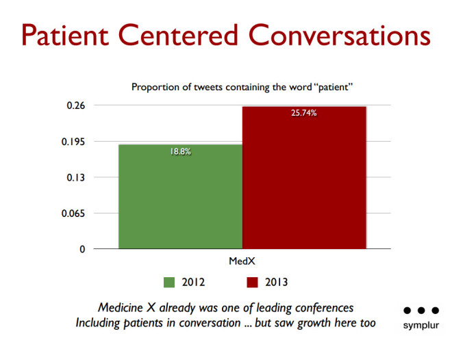 medicine x - tweets about patients 2012 2013