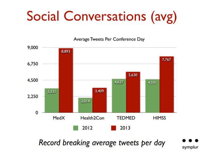 medicine x - world record avg tweets per day