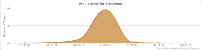 Peak Activity for the #cisummit Conference