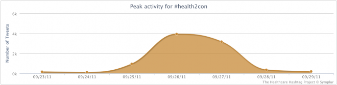 Peak Activity for the #health2con Conference