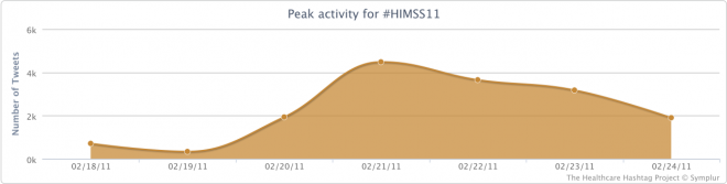 Peak Activity for the #HIMSS11 Conference