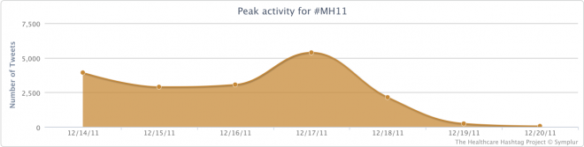 Peak Activity for the #mh11 Conference