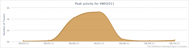 Peak Activity for the #WH2011 Conference