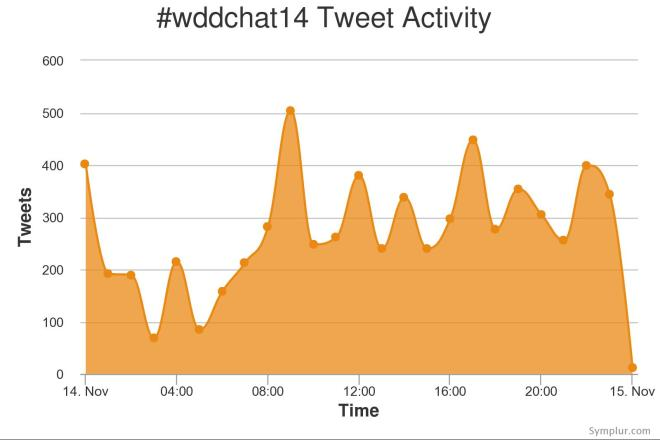 Tweet Activity, by Hour, of #wddchat14